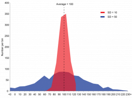 1200px-Comparison_standard_deviations.svg.png